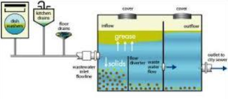 Local Grease Traps Cleaning Service in Rancho Cordoba, CA