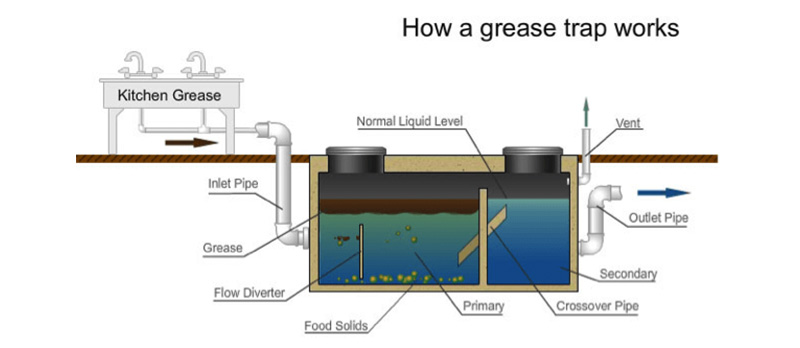Restaurant Grease Trap Pumping Services - Area Portable Services